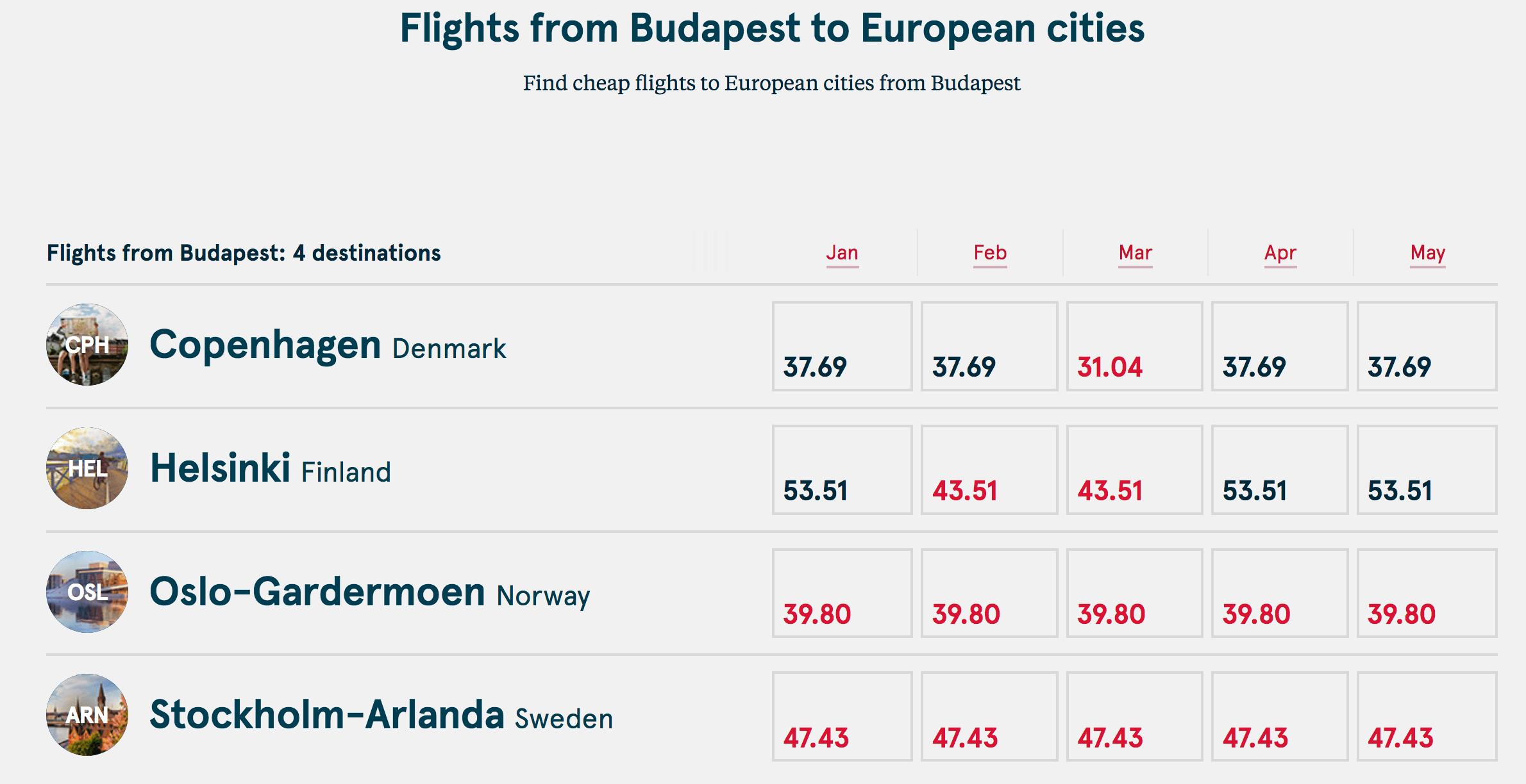 Як знайти дешеві авіаквитки Norwegian